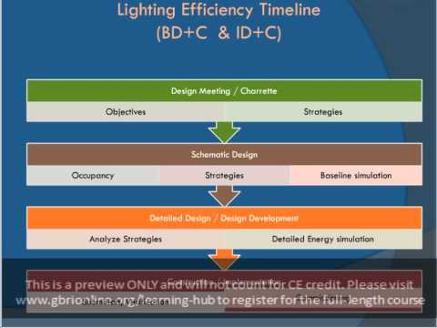 Energy Efficient Lighting Solutions For Green Buildings