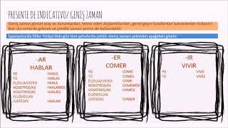 Türkler için İspanyolca - Presente de Indicativo