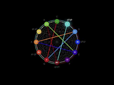 The Circle of Fifths I