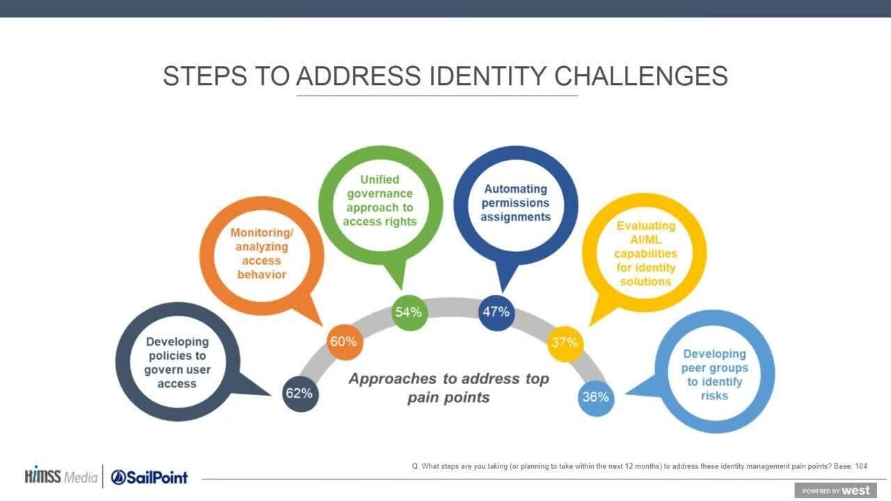 Advancing Intelligent Identity Management