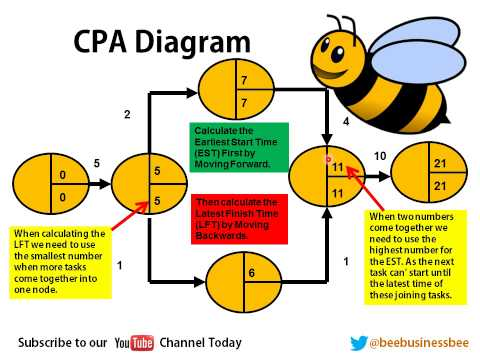 Bee Business Bee Critical Path Analysis (CPA)