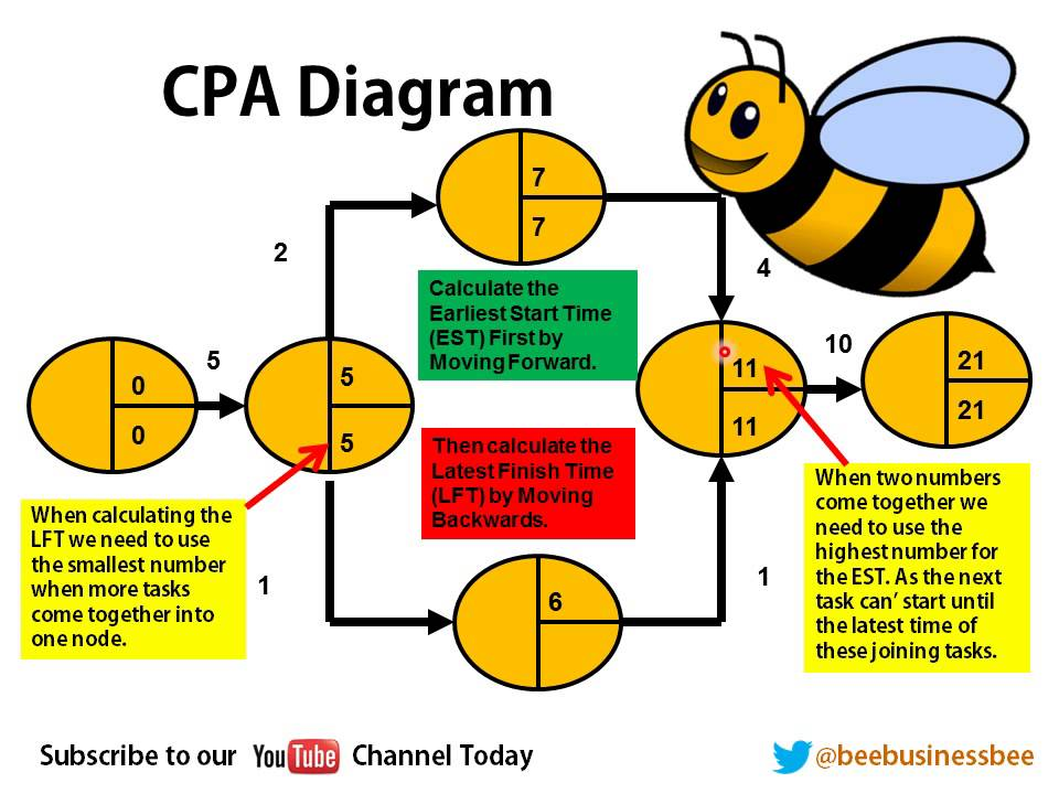Bee Business Bee Critical Path Analysis Cpa  Youtube