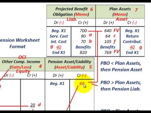 Pension Accounting (Actual Return Greater Than Expected Return On ...