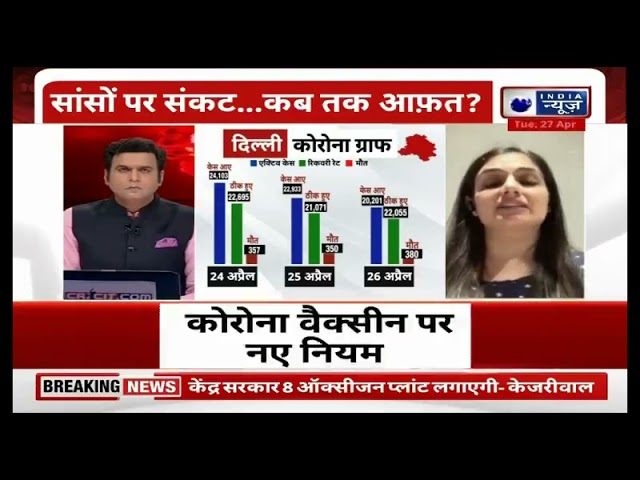 Answering of questions asked by viewers on Covid-19 by Dr. Shruti Malik on India News
