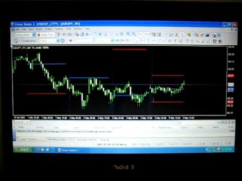 Automate backtesting in forex