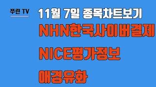 NHN한국사이버결제,NICE평가정보,애경유화