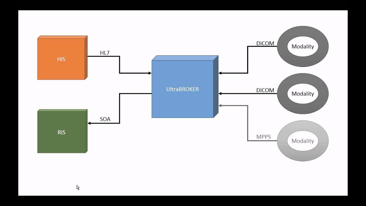 Enterprise DICOM Modality Worklist Server