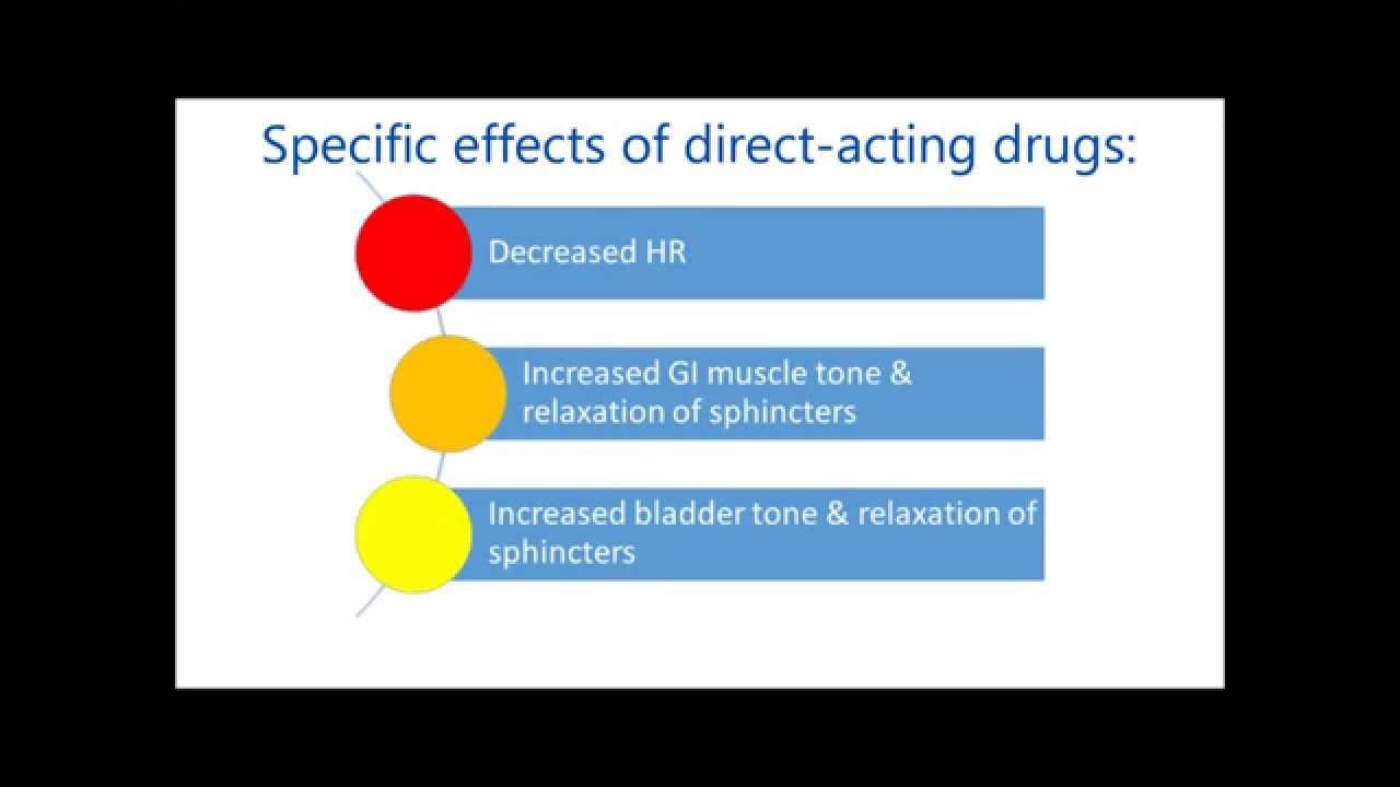 Direct Acting Cholinergic Drugs - YouTube
