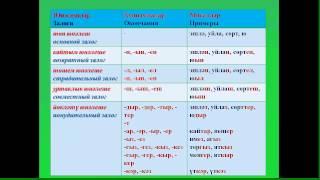 Уроки татарского языка. Урок 32. Юнәлеш категориясе