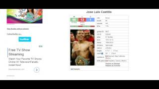 Jose Luis Castillos Lightweight Career compared to some all ATG Lightweights YouTube Videos