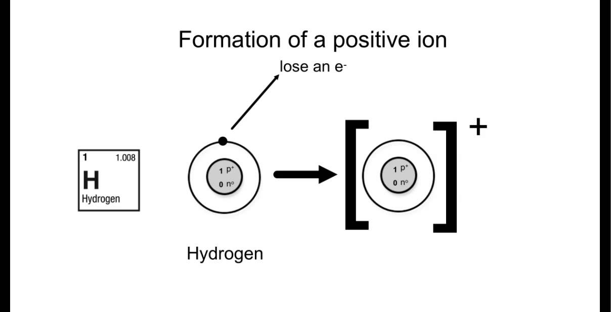 ion diagram ion formation - youtube 2004 saturn ion fuse box diagram