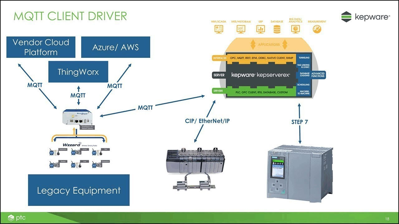 ผลการค้นหารูปภาพสำหรับ connecting to Advantech B+B Smart Worx Devices Using Kepware MQTT Client Driver