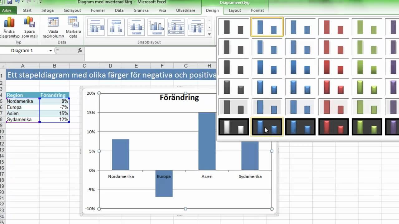 Ett stapeldiagram med olika färger för negativa och positiva värden i Excel 2010