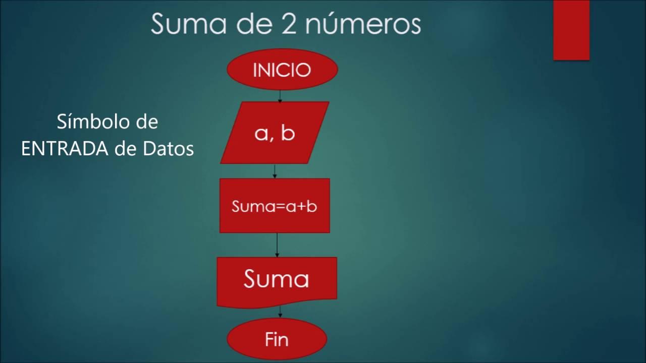 Diagrama De Flujo Suma De 2 N U00fameros