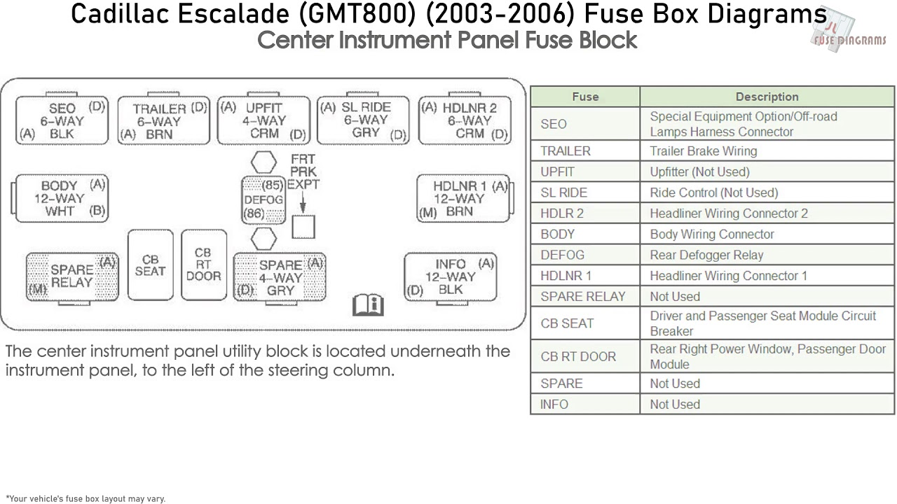 Cadillac Escalade (GMT800) (2003-2006) Fuse Box Diagrams