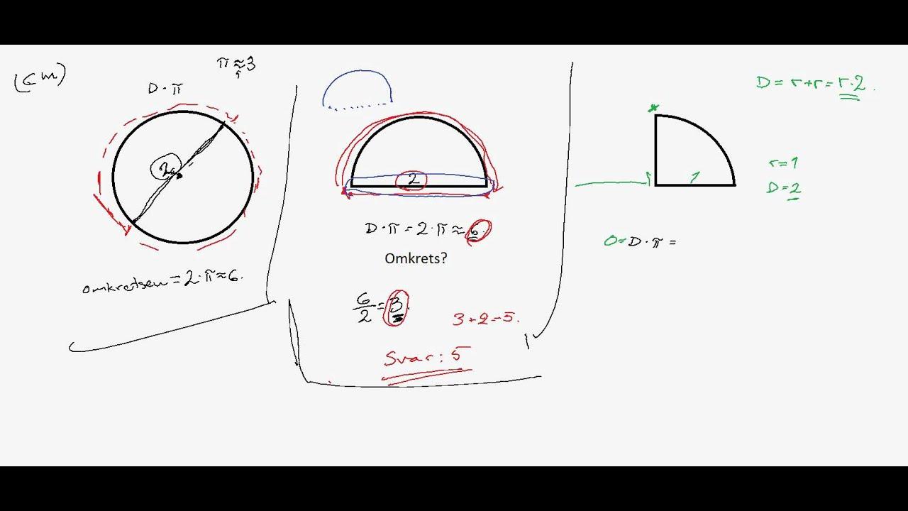 cirkelns omkrets