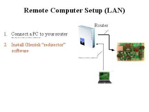 Ham Radio via Internet: Simplified RTE connections
