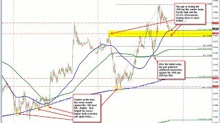 intraday forex trading strategy day trading for beginners| Intraday Trading Tips