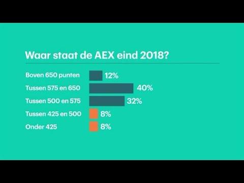Kijkers RTL Z verwachten goed beursjaar en crash B - RTL Z NIEUWS