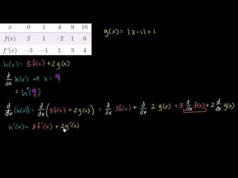 Using derivative properties