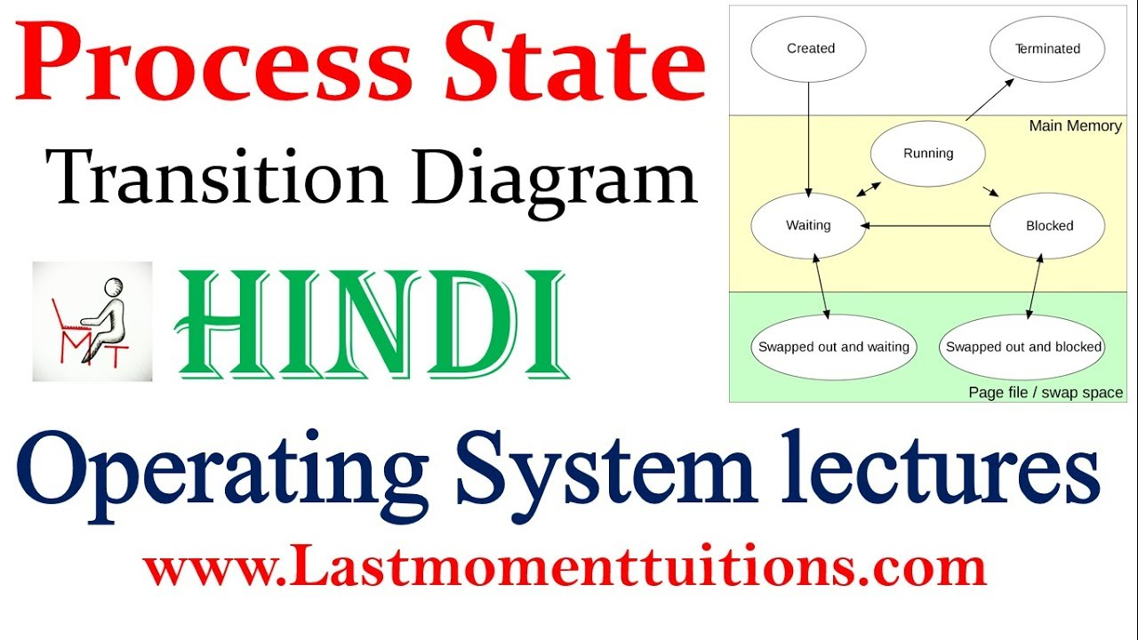 Process State Transition Diagram In Hindi