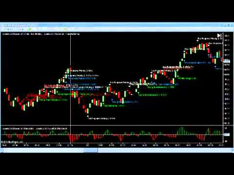 Russell TF Futures Weekly Report 4th July Week – Trading Software