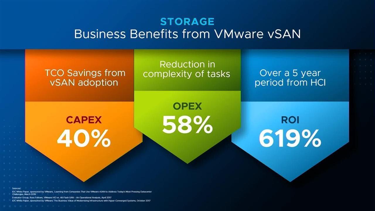 Saving with VMware vSAN