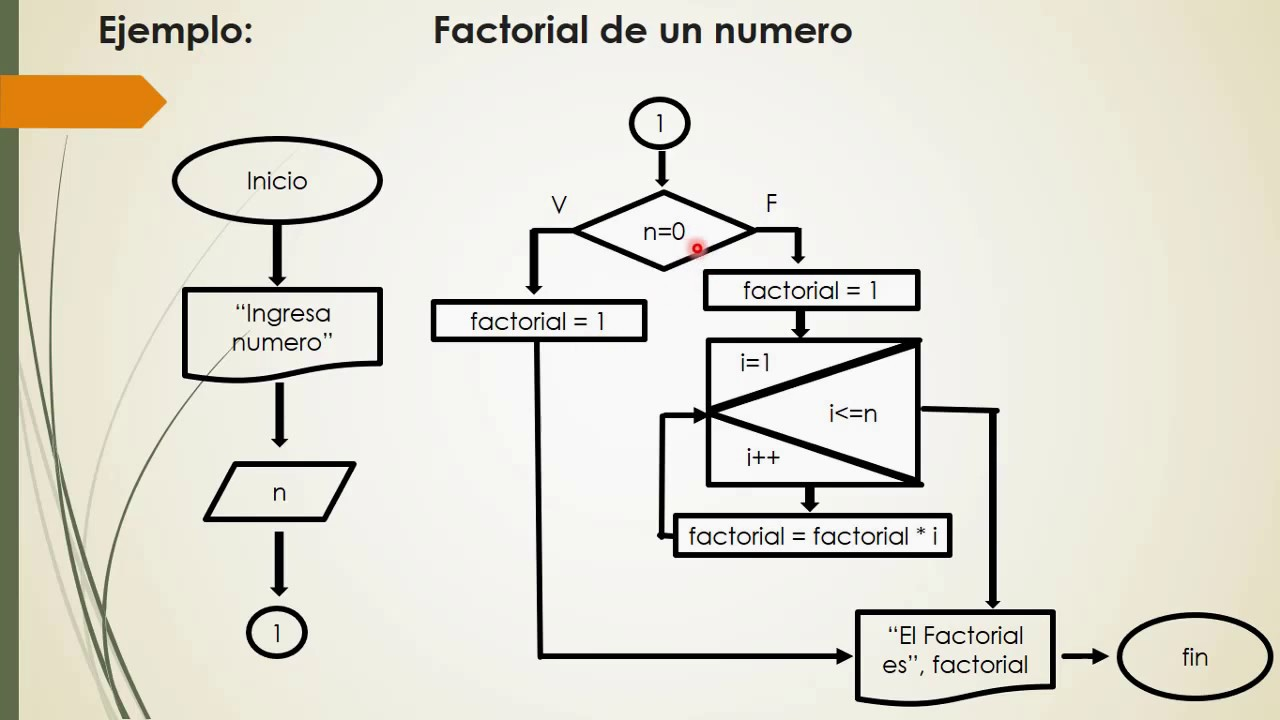 Diagrama de Flujo Factorial de un Número - YouTube