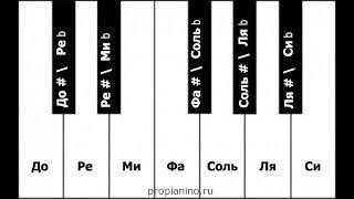 Цыганочка с выходом на синтезаторе, фортепиано, пианино. Разбор, обучение, урок (Часть 1)