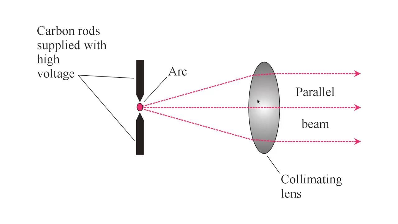 Carbon Arc Lamp - YouTube