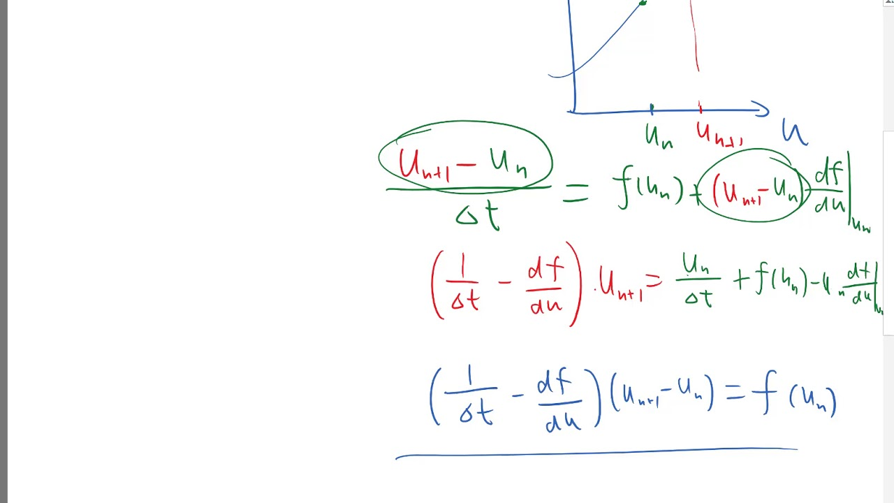 How do we use an implicit ODE solver introducing Newton's method
