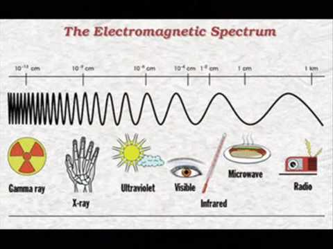 The Electromagnetic Spectrum Song (Karaoke Version)