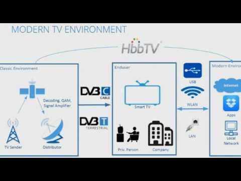 Heads Up! Over 85% Of Smart TVs Can Be Hacked Remotely Using Broadcasting Signals