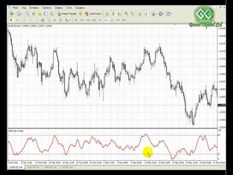Grand Capital - Индикатор Money Flow Index