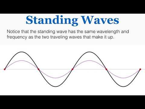 Standing Waves - IB Physics