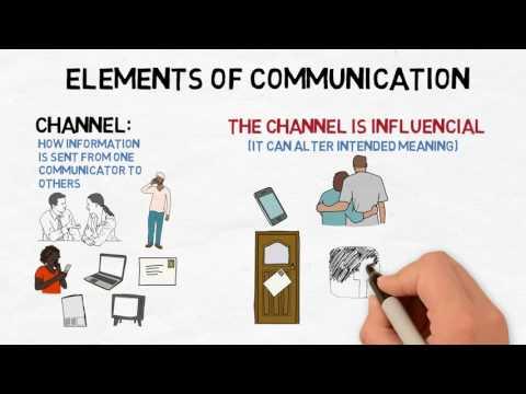 Model Of Communication