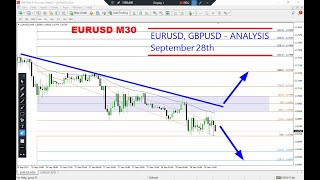 EURUSD and GBPUSD Intarday Analysis on September 28, 2021 by Nian Fx