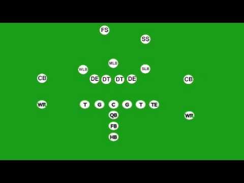 Understanding Football Defense