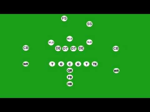 Understanding Football Defense