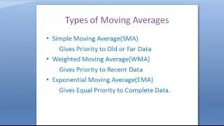 Forex Basics - How To Use Moving Averages in Forex Trading for Profits