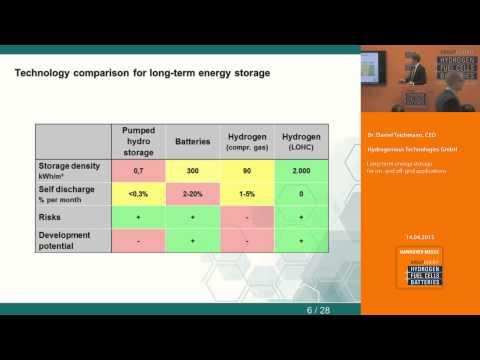 Long-term energy storage for on- and off-grid applications