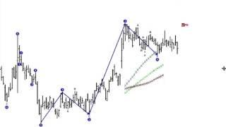 eSignal Advanced GET Trading Software - Elliott Wave Type I Trade - Trading Strategies