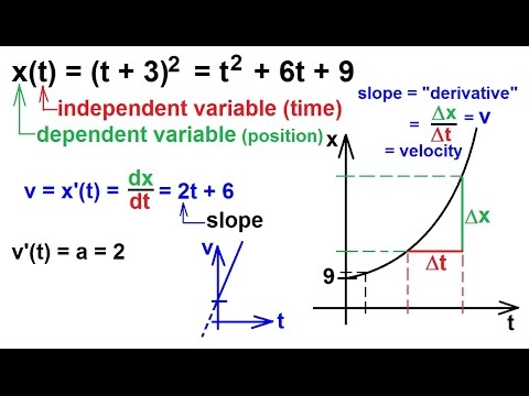 Calculus What Is A Derivative 6 Of 8 How Fast Is The