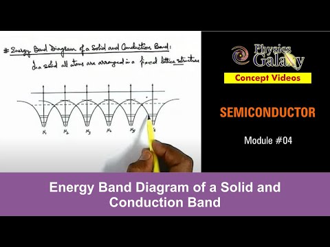 4. Physics | Semiconductor & its Types | Energy Band ...