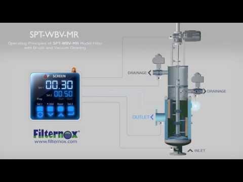 Filternox - Operating Principle of SPT-WBV-MR Water Filter