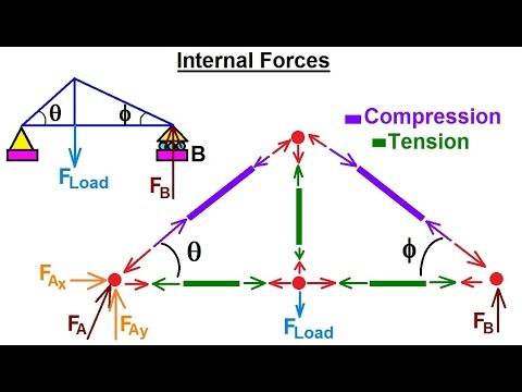 Mechanical Engineering: Trusses, Bridges & Other Structures (9 of 34) What are Internal Forces?