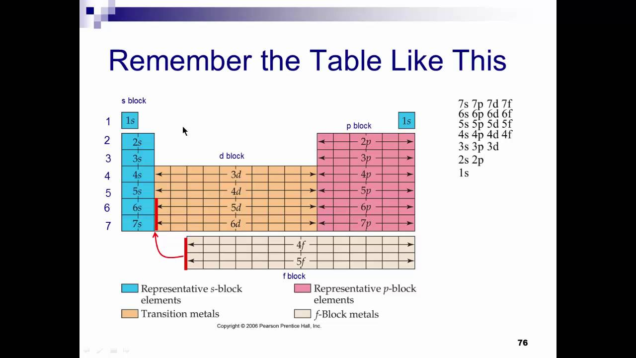Papc 25 electron configuration and the periodic table youtube papc 25 electron configuration and the periodic table gamestrikefo Image collections