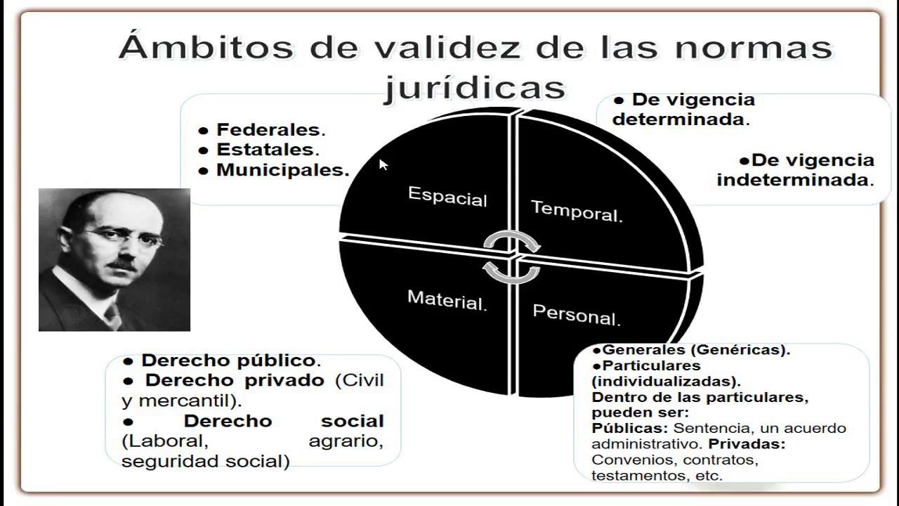 ámbitos De Validez De Las Normas Jurídicas Hans Kelsen