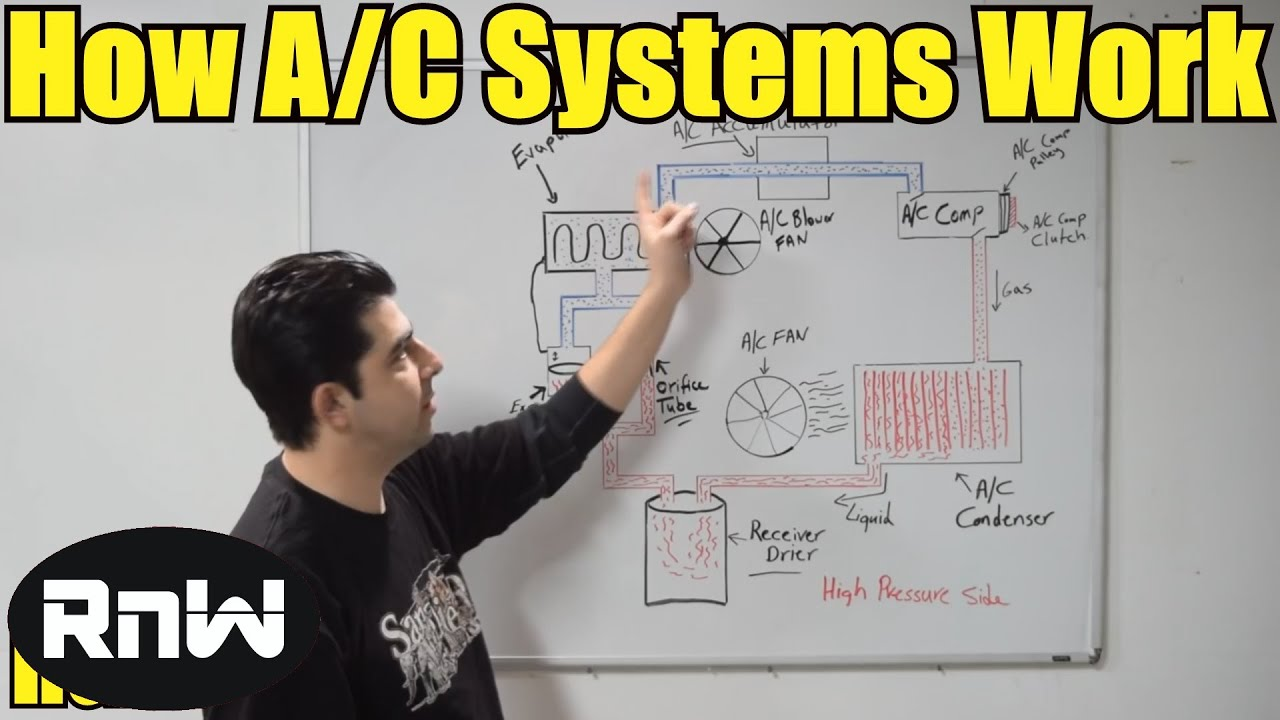 how a car ac system works for beginners [ 1280 x 720 Pixel ]