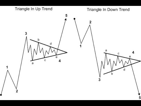 How To Avoid ABCDE Corrective Wave Pattern Trading Mistakes Part Two